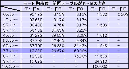 モード期待度 前回テーブルK~M