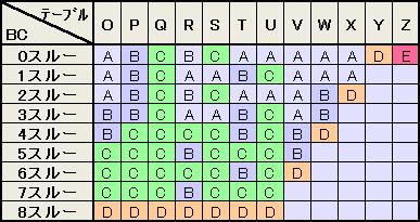 モード移行テーブル2