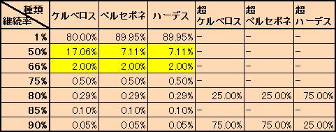 ジャッジメント継続率