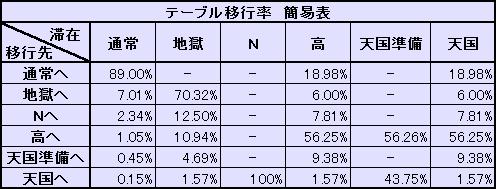 テーブル移行率 簡易表