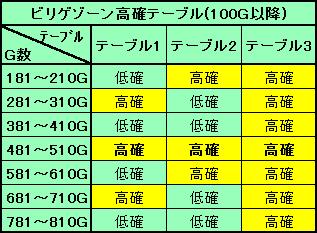 ビリゲゾーン高確テーブル 100G以降
