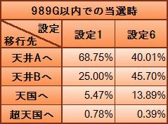 天井モード移行率