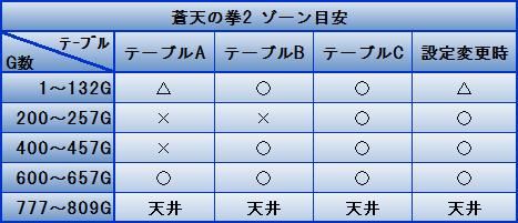 蒼天の拳2 ゾーン目安
