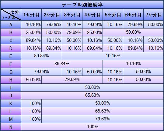 テーブル別継続率