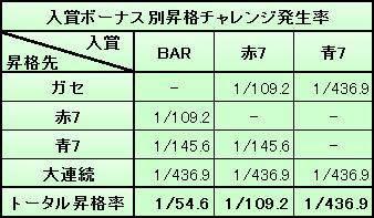 昇格チャレンジ 大連続ボーナス