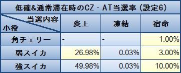 蒼天の拳2 低確&通常滞在時のCZ・AT当選率(設定6)