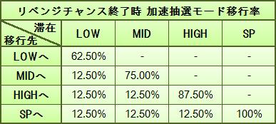 RC終了時の加速抽選モード移行率