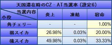 蒼天の拳2 天国滞在時のCZ・AT当選率(設定6)