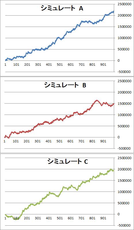 期待値2000円勝率33.3%シミュレート