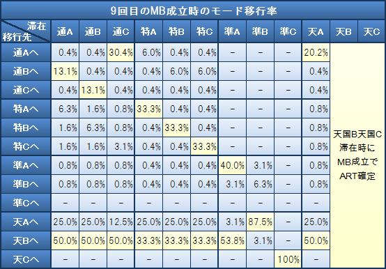 9回目のMB成立時のモード移行率