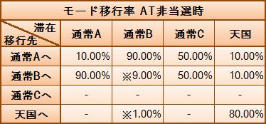 サイボーグ009 モード移行率