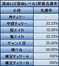 宿命LC(宿命レベル)昇格当選率