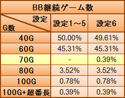 BB継続ゲーム数