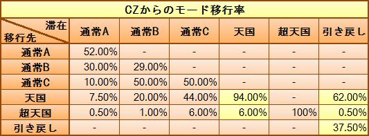 CZからのモード移行率
