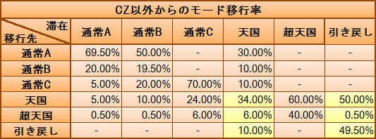 CZ以外からのモード移行率