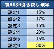 頂RUSH引き戻し確率