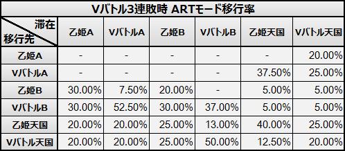 Vバトル3連敗   ARTモード移行率 蒼穹のファフナー