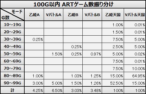 100G以内 ARTゲーム数振り分け 蒼穹のファフナー