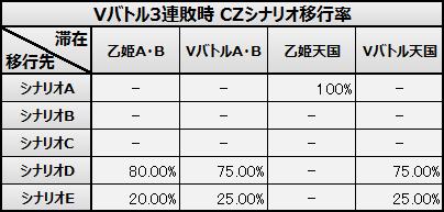 Vバトル3連敗時 CZシナリオ移行率 蒼穹のファフナー