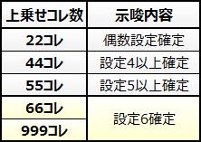 戦国コレクション2 鬼ヶ島チャレンジ 設定示唆上乗せコレ数