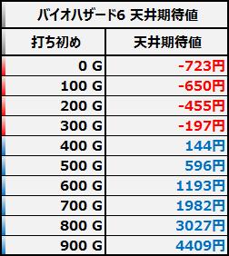 バイオハザード6 天井期待値 狙い目