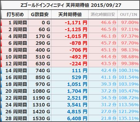 Zゴールドインフィニティ 天井期待値 20150927