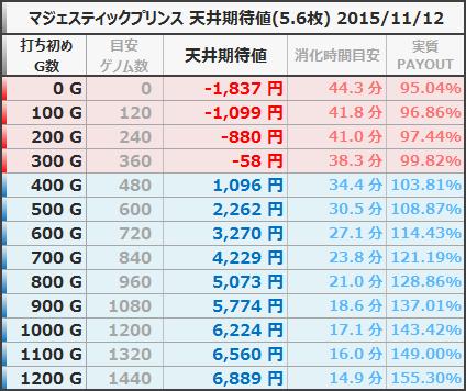 マジェスティックプリンス 天井期待値 5.6枚 狙い目 ボーダー 20151112