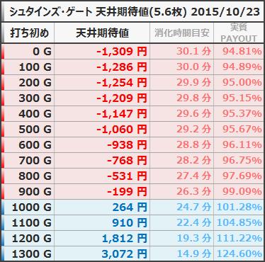 シュタインズ・ゲート 天井期待値 狙い目 ボーダー 5.6枚 20151023