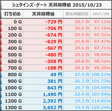 シュタインズ・ゲート 天井期待値 狙い目 ボーダー 等価 20151023