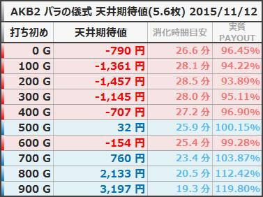 AKB48 バラの儀式 天井期待値 5.6枚  狙い目ボーダー 20151112