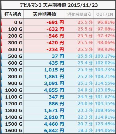 デビルマン3 天井期待値 等価 狙い目ボーダー 20151122