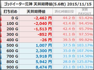 ゴッドイーター荒神ver 天井期待値 5.6枚 狙い目ボーダー 20151115