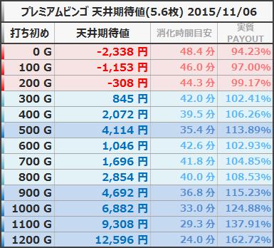 プレミアムビンゴ 天井期待値 5.6枚  狙い目ボーダー 20151106
