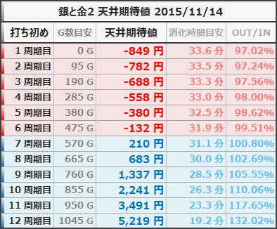 銀と金2 天井期待値 狙い目ボーダー 等価 20151114