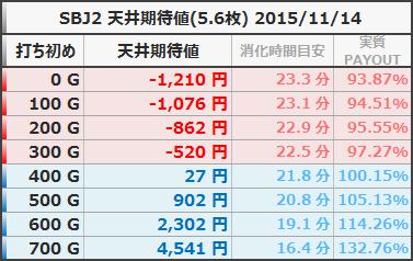 SBJ2 天井期待値 狙い目ボーダー 5.6枚 20151114