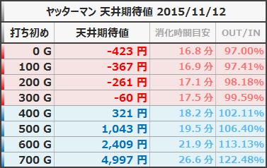 ヤッターマン 天井期待値 狙い目ボーダー 等価 20151112