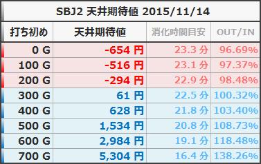SBJ2 天井期待値 狙い目ボーダー 等価 20151114