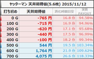 ヤッターマン 天井期待値 狙い目ボーダー 5.6枚 20151112
