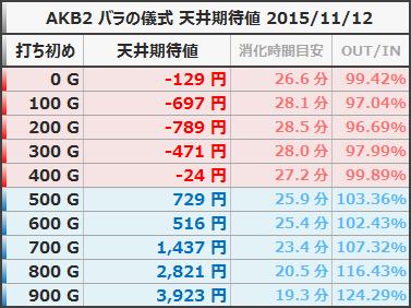 AKB48 バラの儀式 天井期待値 狙い目ボーダー 20151112