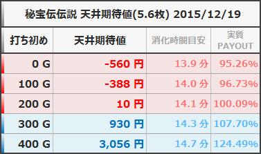 秘宝伝伝説 天井期待値 5.6枚 狙い目ボーダー ヤメ時 20151219