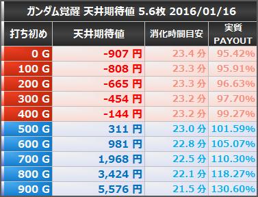 機動戦士ガンダム覚醒 天井期待値 5.6 20160116