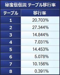 秘宝伝伝説 テーブル移行率