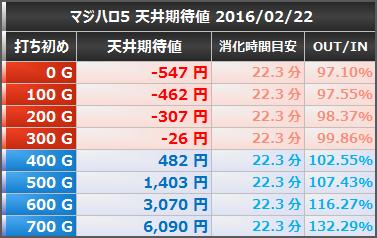 マジカルハロウィン5 天井期待値 狙い目ボーダー 等価 20160222