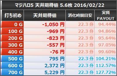 マジカルハロウィン5 天井期待値 狙い目ボーダー 5.6枚 20160222