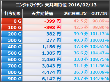 ニンジャガイデン 天井期待値 等価 20160212