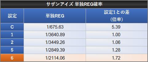サザンアイズ 単独REG確率 設定差 設定1との差 倍率