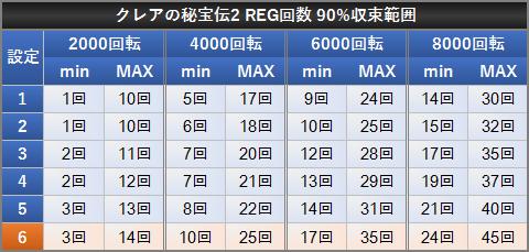 クレアの秘宝伝2 REG確率 90%収束範囲 設定差 REG回数