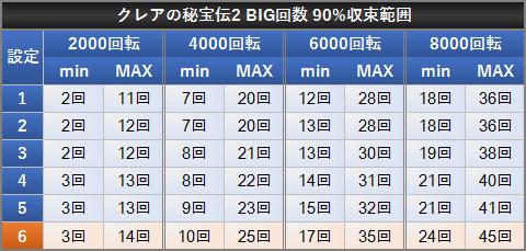 クレアの秘宝伝2 BIG確率 90%収束範囲 設定差 BIG回数