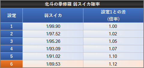 北斗の拳 修羅の国篇 小役確率 設定差 弱スイカ 設定1との差 倍率