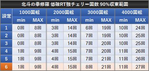 北斗の拳 修羅の国篇 小役確率 設定差 低確RT中中段チェリーリプレイ CB中除く 中段チェリー 90%収束範囲